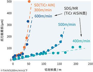 '淬硬钢的超高速铣削加工'相关的数据