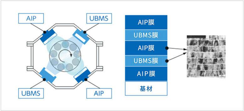 配备两种蒸发源(AIP®和UBMS®)